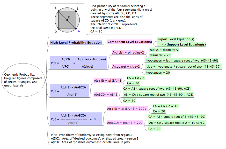 Geometric Probability Examples Geometric Probability Example